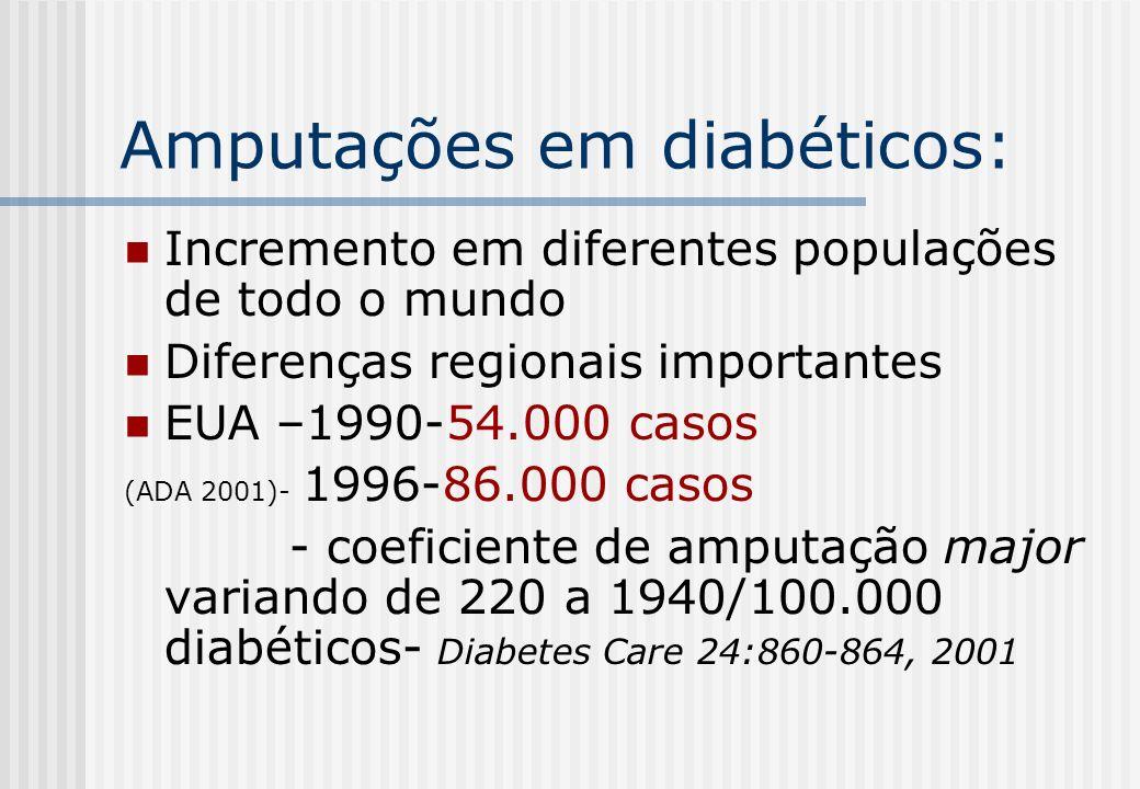 Incidência de amputações em diabéticos: Comparação entre diferentes populações 1990-98/ D Care 2001 1982-84/ D Care 1996 1989-91/ D Medicine 1995 1993-94/ D Care 1998 1991/ D Care 1999 Amputações em diabéticos/ 100.000 diab RJ ano 2000= 313 - 456/100.000 Fonte: SIH/SUS ou Núcleo de Epidemiologia Hospitalar