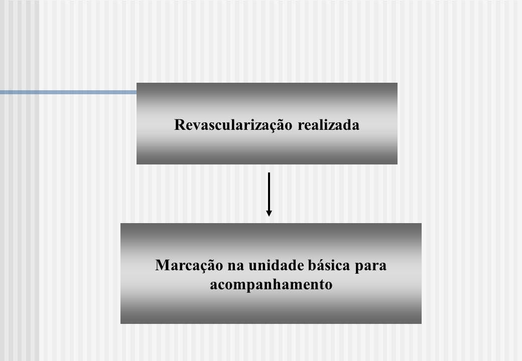 Revascularização realizada Marcação na unidade básica para acompanhamento