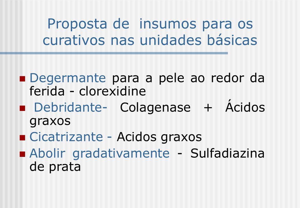 Proposta de insumos para os curativos nas unidades básicas Degermante para a pele ao redor da ferida - clorexidine Debridante- Colagenase + Ácidos gra