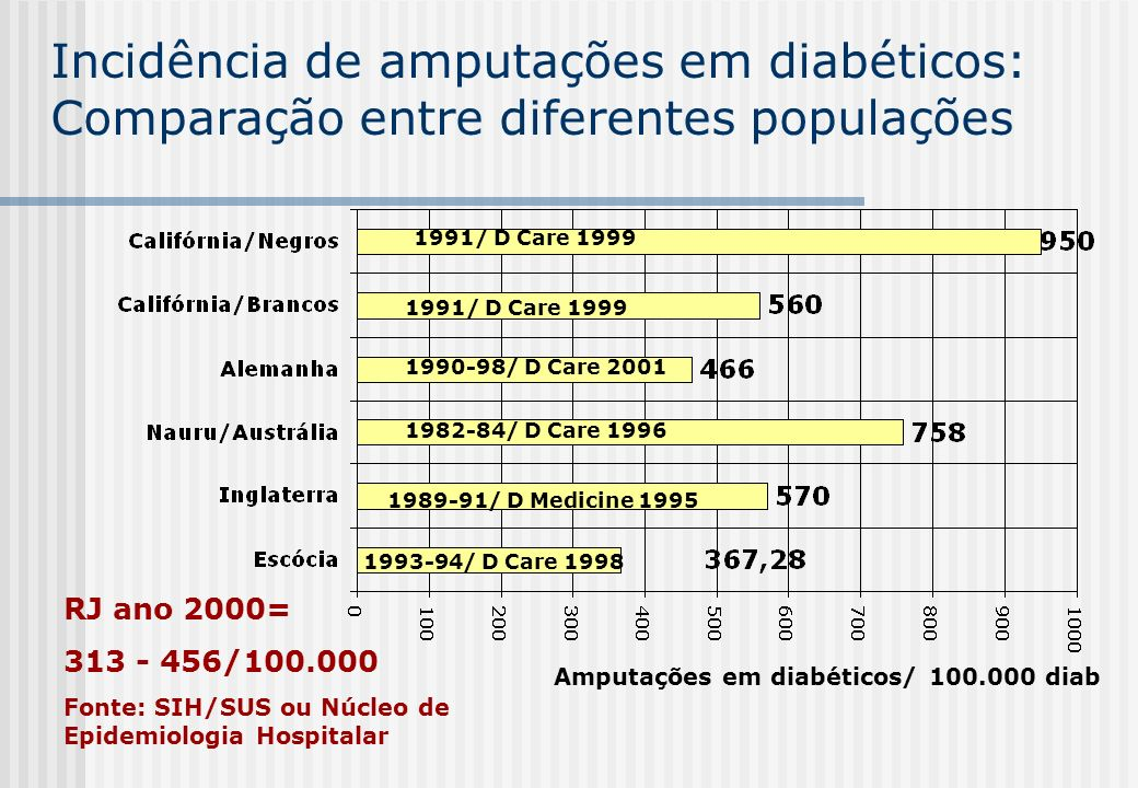 Incidência de amputações em diabéticos: Comparação entre diferentes populações 1990-98/ D Care 2001 1982-84/ D Care 1996 1989-91/ D Medicine 1995 1993