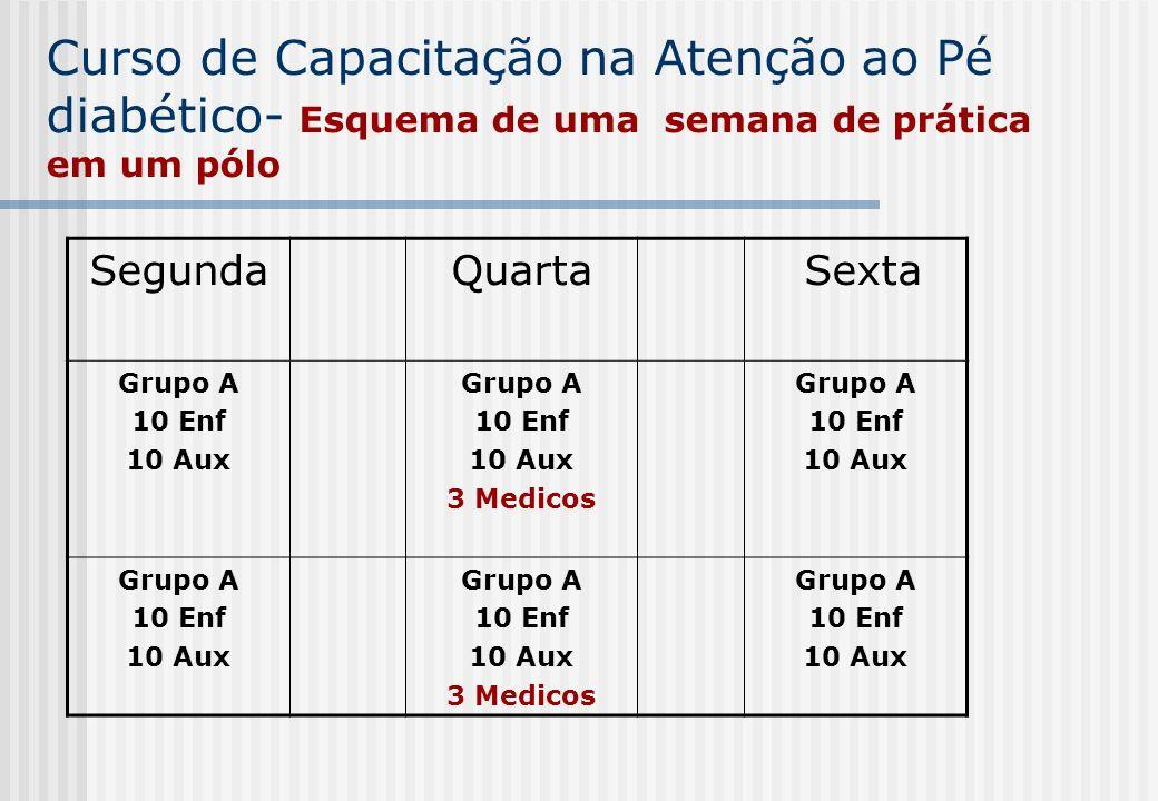 Curso de Capacitação na Atenção ao Pé diabético- Esquema de uma semana de prática em um pólo SegundaQuarta Sexta Grupo A 10 Enf 10 Aux Grupo A 10 Enf