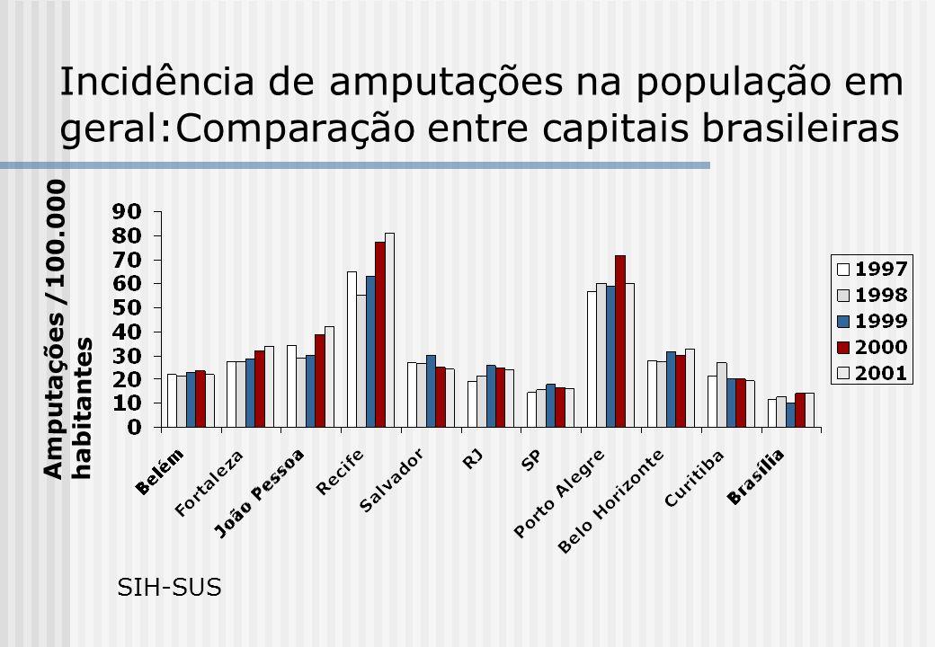 Incidência de amputações na população em geral:Comparação entre capitais brasileiras Amputações /100.000 habitantes SIH-SUS