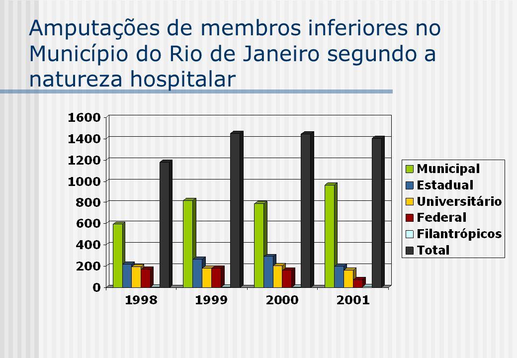 Re-vascularização de membros inferiores no Município do Rio de Janeiro segundo a natureza hospitalar SIH/SUS