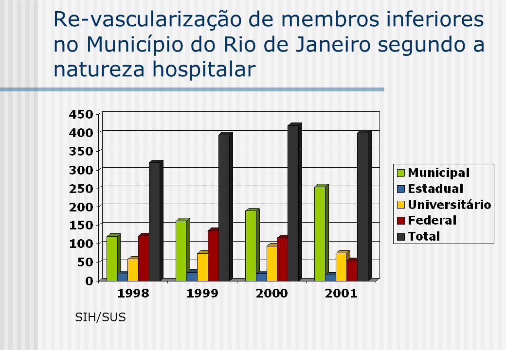 Amputações em Diabéticos 76% das amputações não traumáticas no MRJ Nível43,3% coxa 32,6% dedo 16,1% pé 8% perna Reamputações29% Tempo médio de internação 26,8 dias Mortalidade16,5% Mortalidade das amputações de coxa 24% Núcleos de Epidemiologia Hospitalares- Notificações 2000