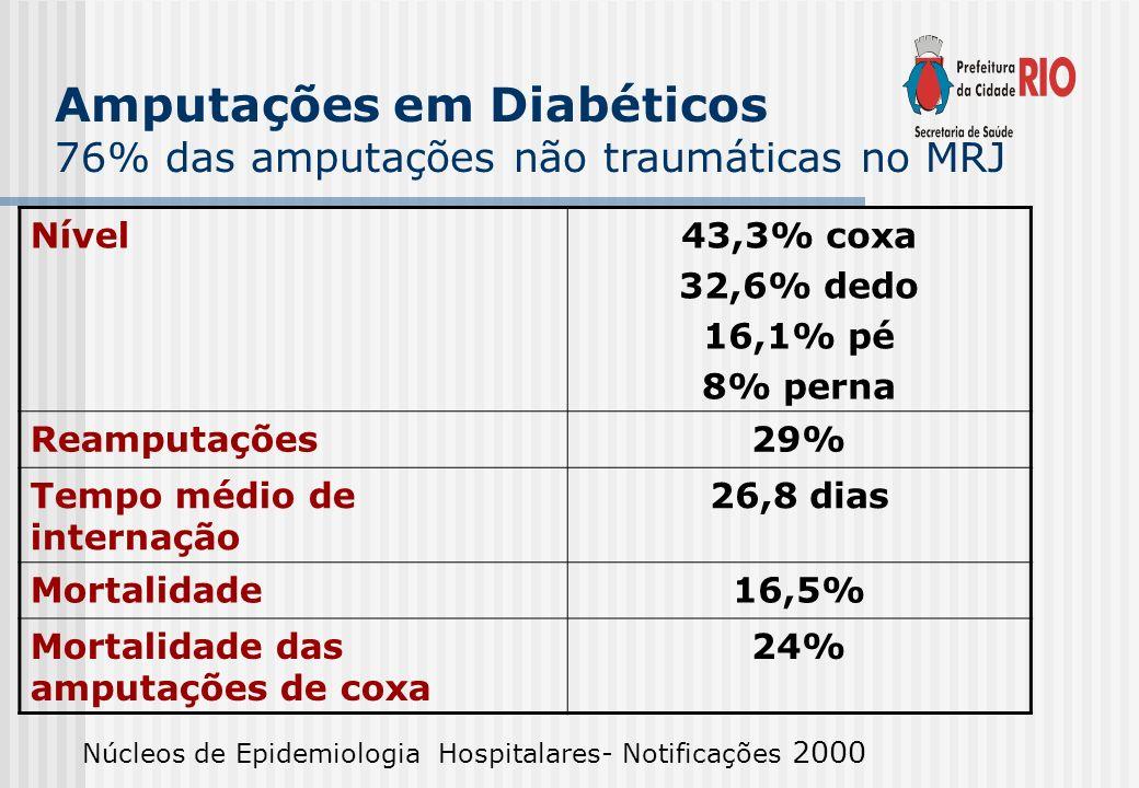 Amputações em Diabéticos 76% das amputações não traumáticas no MRJ Nível43,3% coxa 32,6% dedo 16,1% pé 8% perna Reamputações29% Tempo médio de interna