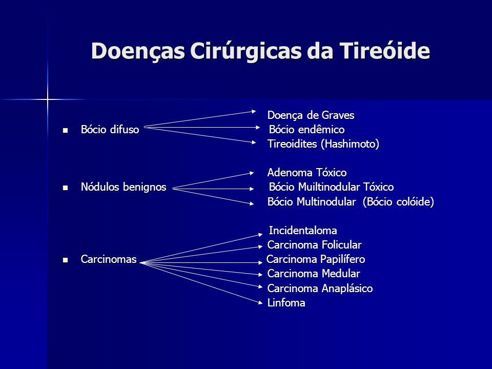 Doenças Cirúrgicas da Tireóide Doença de Graves Doença de Graves Bócio difuso Bócio endêmico Bócio difuso Bócio endêmico Tireoidites (Hashimoto) Tireo
