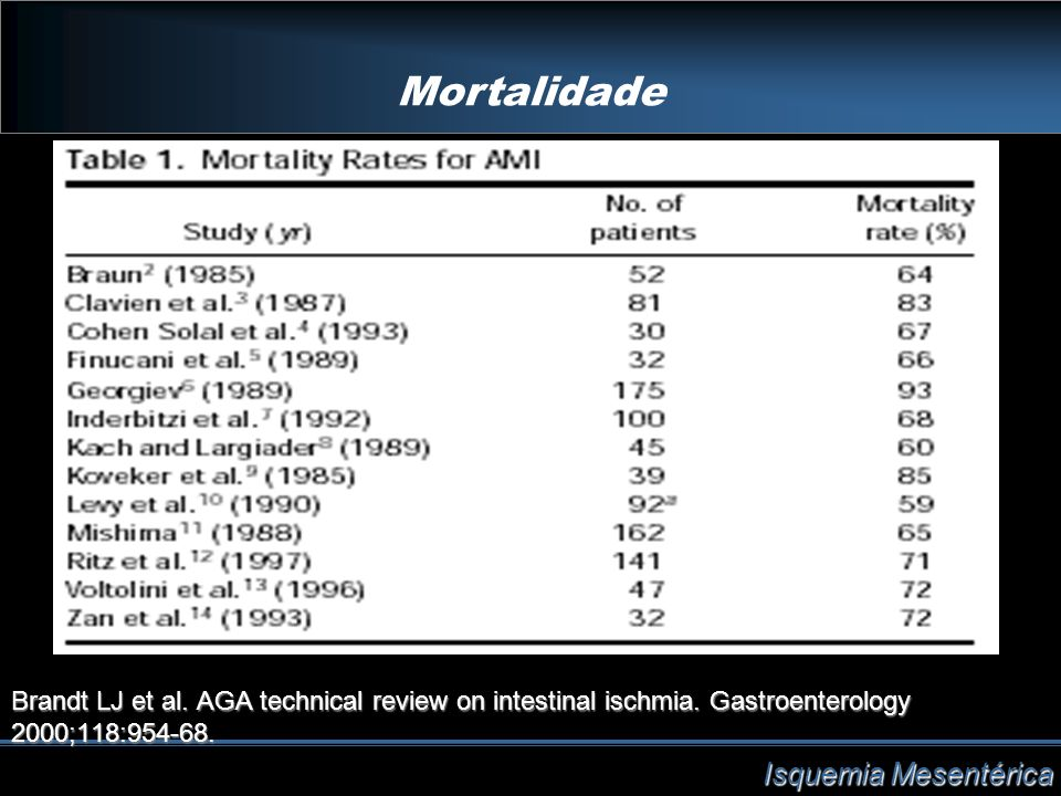 Mortalidade Isquemia Mesentérica Brandt LJ et al. AGA technical review on intestinal ischmia. Gastroenterology 2000;118:954-68.