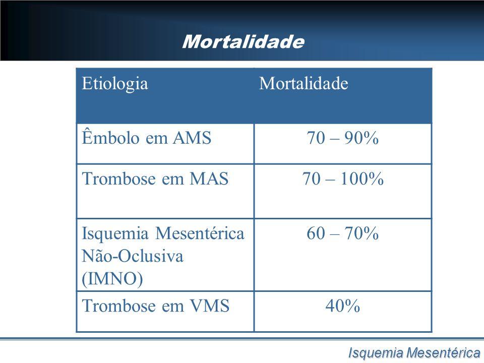 Mortalidade Isquemia Mesentérica EtiologiaMortalidade Êmbolo em AMS70 – 90% Trombose em MAS70 – 100% Isquemia Mesentérica Não-Oclusiva (IMNO) 60 – 70%