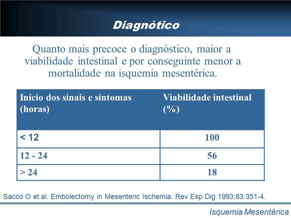 Diagnótico Isquemia Mesentérica Quanto mais precoce o diagnóstico, maior a viabilidade intestinal e por conseguinte menor a mortalidade na isquemia me