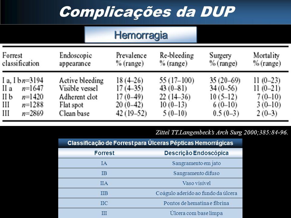 Complicações da DUP Hemorragia Zittel TT.Langenbecks Arch Surg 2000;385:84-96. Classificação de Forrest para Úlceras Pépticas Hemorrágicas ForrestDesc