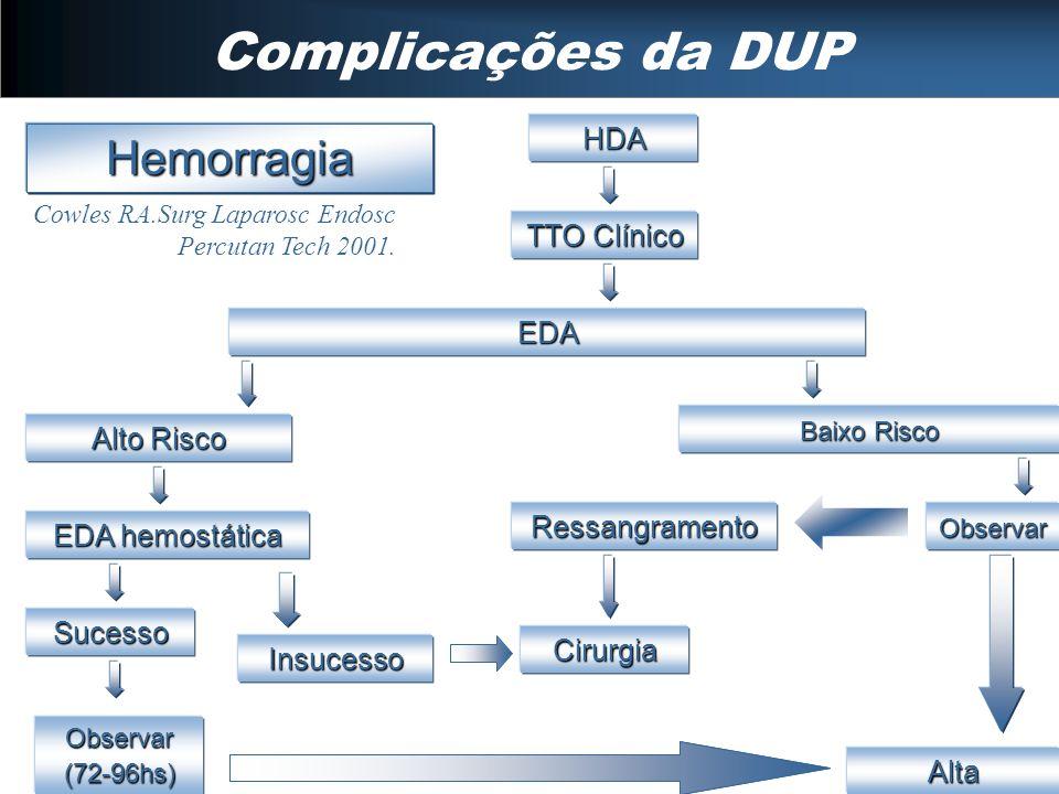 Complicações da DUP Hemorragia HDA TTO Clínico EDA Alto Risco EDA hemostática Sucesso Observar (72-96hs) Alta Insucesso Cirurgia Baixo Risco ObservarR