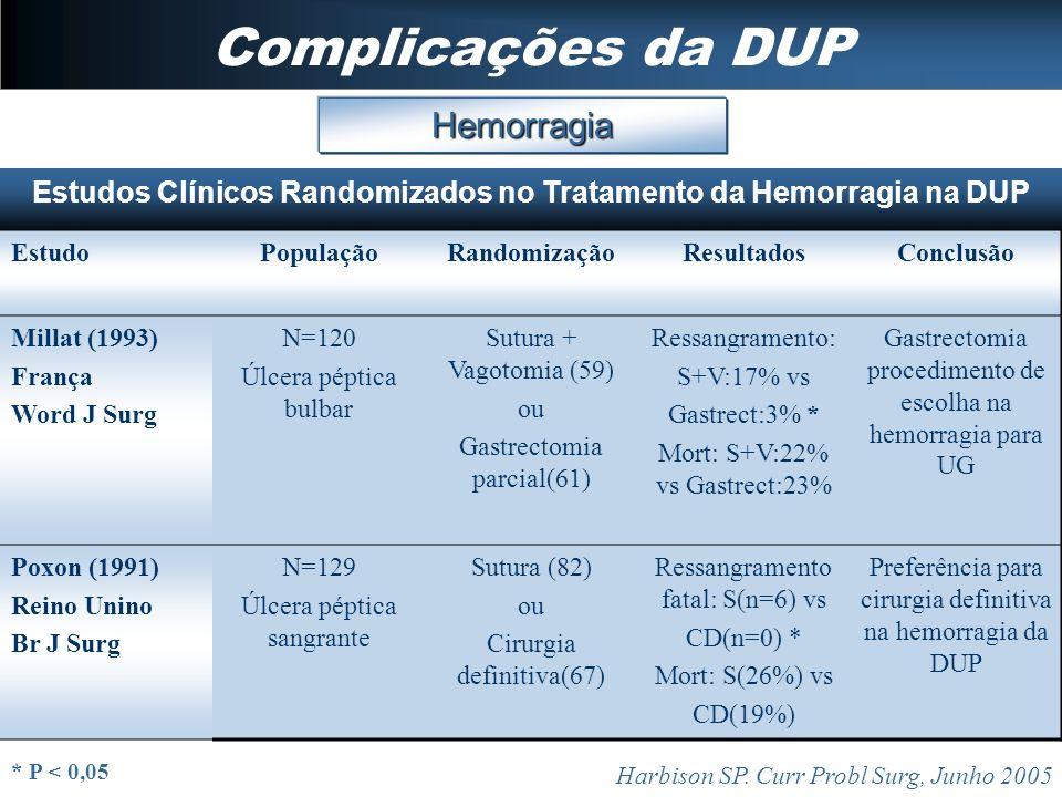 Complicações da DUP Hemorragia Harbison SP. Curr Probl Surg, Junho 2005 Estudos Clínicos Randomizados no Tratamento da Hemorragia na DUP EstudoPopulaç