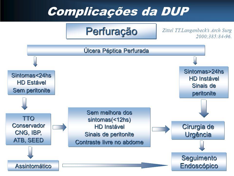 Complicações da DUP Perfuração Úlcera Péptica Perfurada Seguimento Endoscópico Cirurgia de Urgência Sintomas<24hs HD Estável Sem peritonite TTO Conser