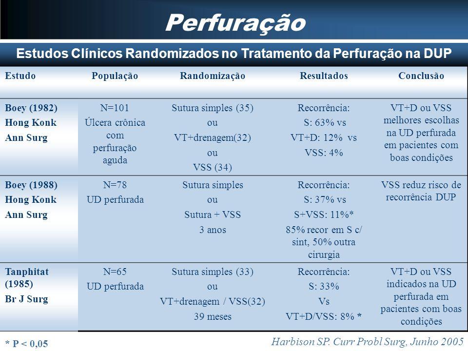 Perfuração Harbison SP. Curr Probl Surg, Junho 2005 Estudos Clínicos Randomizados no Tratamento da Perfuração na DUP EstudoPopulaçãoRandomizaçãoResult