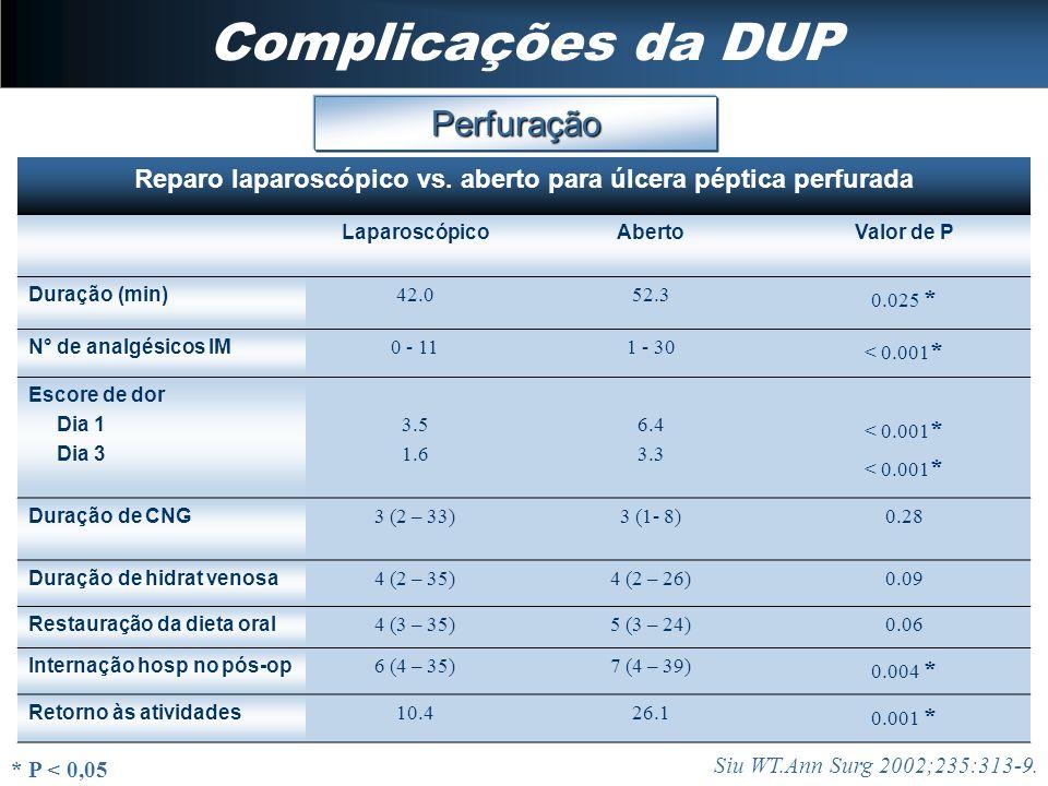 Complicações da DUP Perfuração Siu WT.Ann Surg 2002;235:313-9. Reparo laparoscópico vs. aberto para úlcera péptica perfurada LaparoscópicoAbertoValor