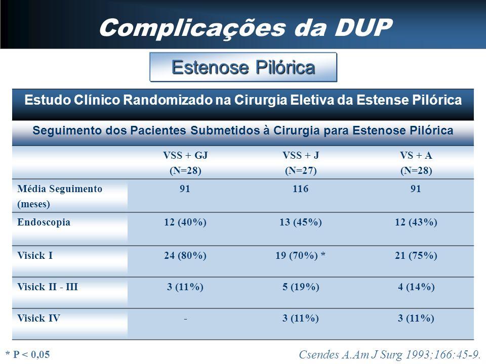 Complicações da DUP Estenose Pilórica Csendes A.Am J Surg 1993;166:45-9. Estudo Clínico Randomizado na Cirurgia Eletiva da Estense Pilórica Seguimento
