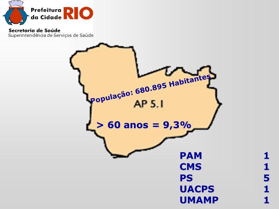 Superintendência de Serviços de Saúde População: 680.895 Habitantes > 60 anos = 9,3% PAM1 CMS1 PS5 UACPS1 UMAMP1