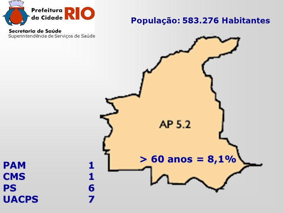 Superintendência de Serviços de Saúde População: 583.276 Habitantes > 60 anos = 8,1% PAM1 CMS1 PS6 UACPS7