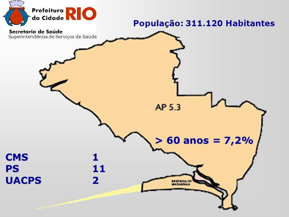 Superintendência de Serviços de Saúde População: 311.120 Habitantes > 60 anos = 7,2% CMS1 PS11 UACPS2