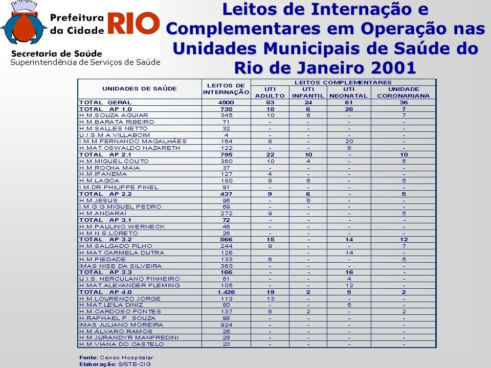 Leitos de Internação e Complementares em Operação nas Unidades Municipais de Saúde do Rio de Janeiro 2001 Superintendência de Serviços de Saúde