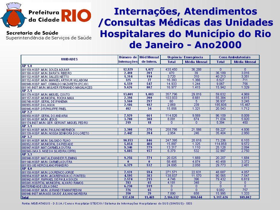 Internações, Atendimentos /Consultas Médicas das Unidades Hospitalares do Município do Rio de Janeiro - Ano2000