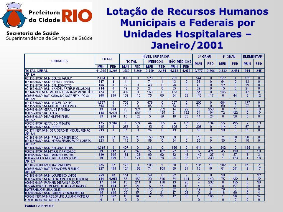 Lotação de Recursos Humanos Municipais e Federais por Unidades Hospitalares – Janeiro/2001