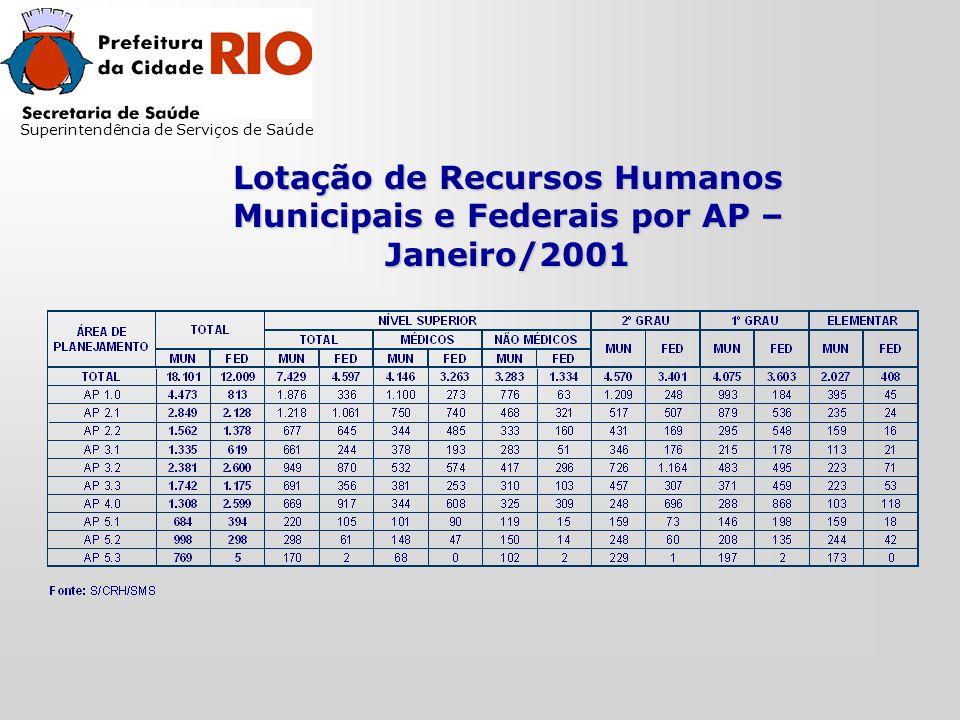 Lotação de Recursos Humanos Municipais e Federais por AP – Janeiro/2001