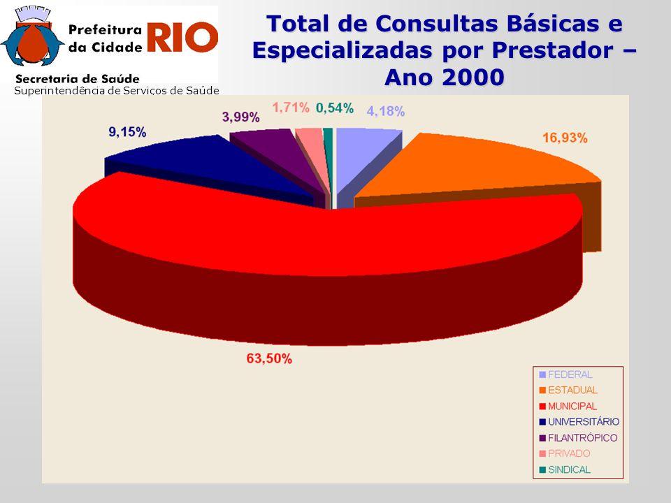 Total de Consultas Básicas e Especializadas por Prestador – Ano 2000