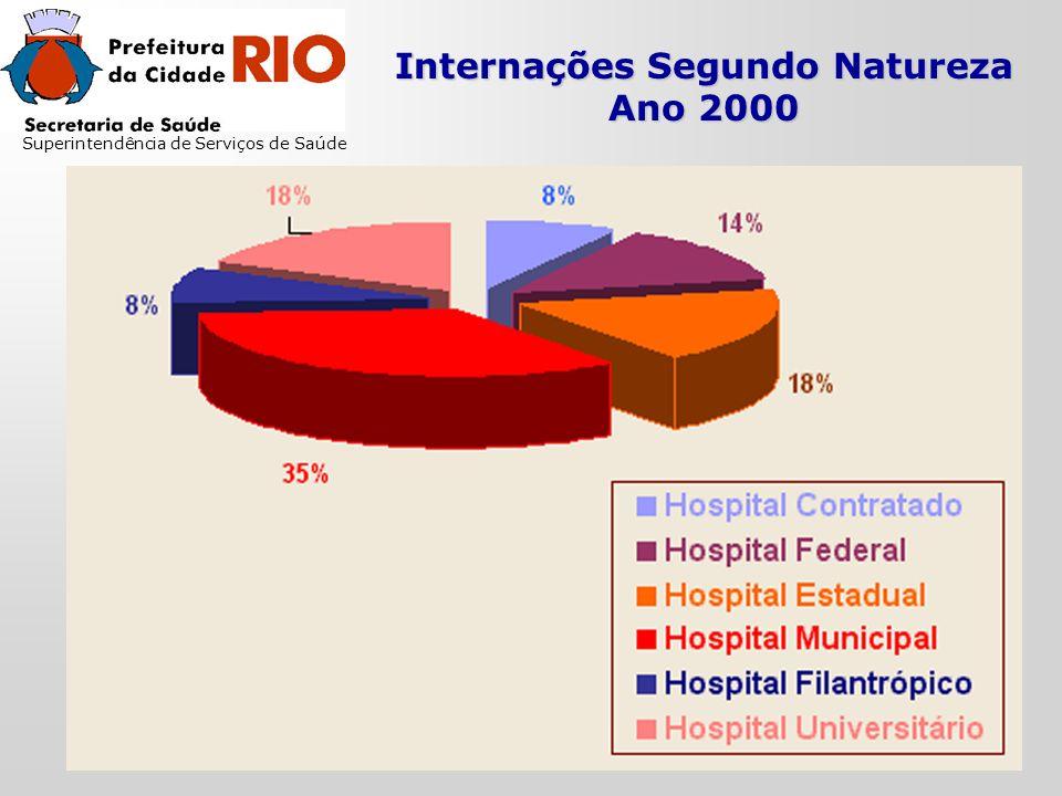 Internações Segundo Natureza Ano 2000