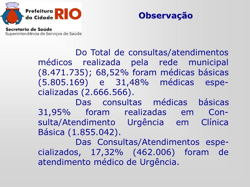 Observação Do Total de consultas/atendimentos médicos realizada pela rede municipal (8.471.735); 68,52% foram médicas básicas (5.805.169) e 31,48% médicas espe- cializadas (2.666.566).
