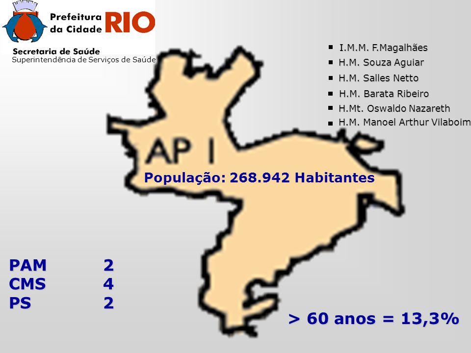 Superintendência de Serviços de Saúde População: 268.942 Habitantes > 60 anos = 13,3% PAM2 CMS4 PS2 I.M.M.