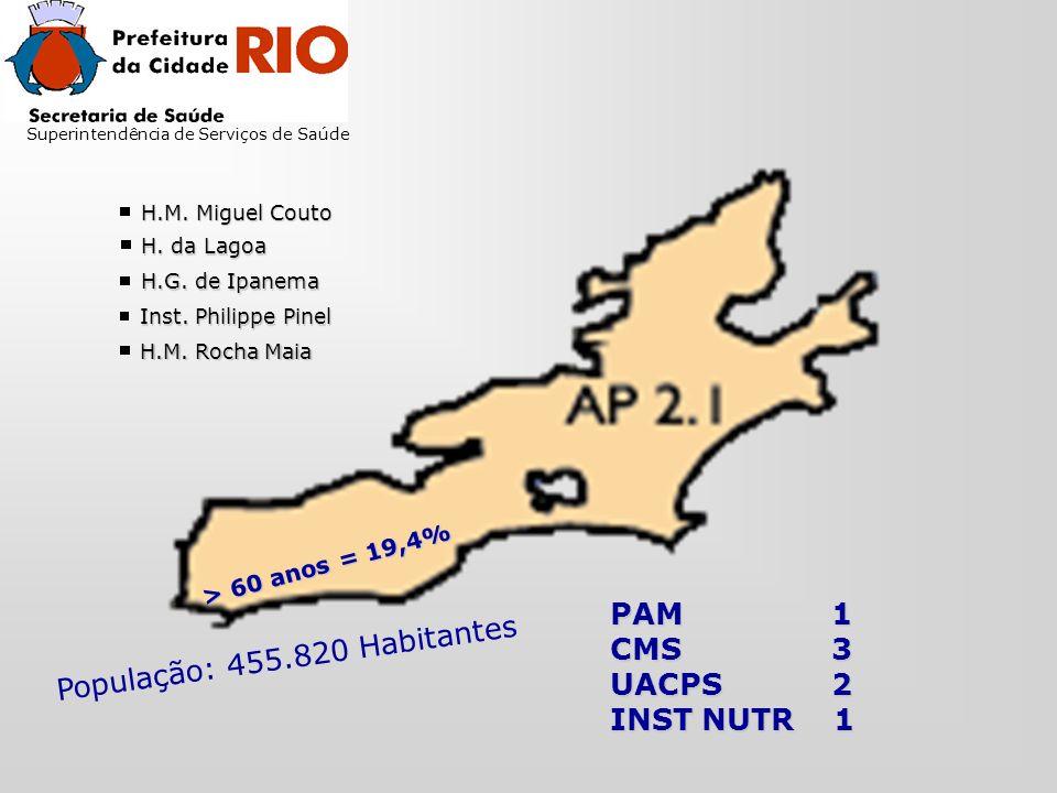 População: 455.820 Habitantes Superintendência de Serviços de Saúde H.M.