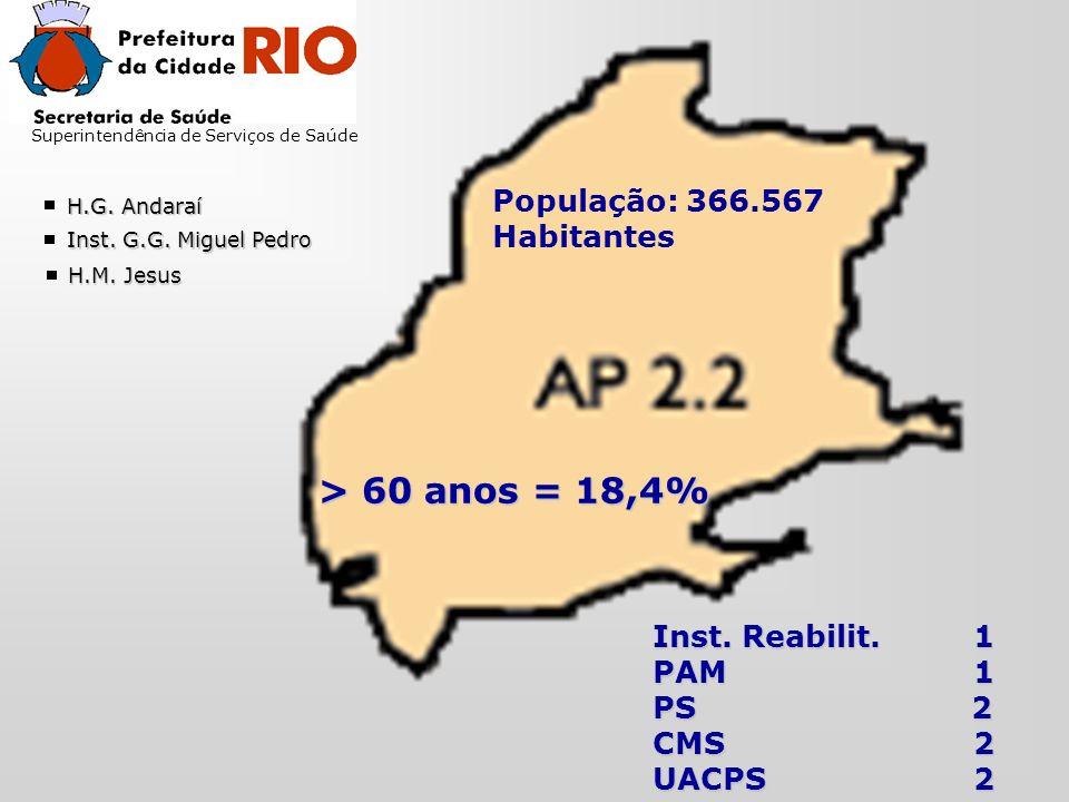 Superintendência de Serviços de Saúde População: 366.567 Habitantes > 60 anos = 18,4% Inst.