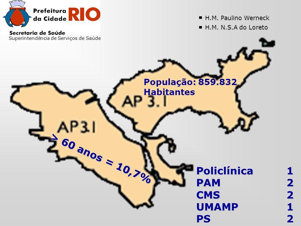 Superintendência de Serviços de Saúde População: 859.832 Habitantes > 60 anos = 10,7% H.M.