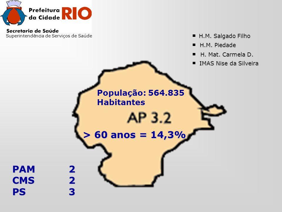 Superintendência de Serviços de Saúde > 60 anos = 14,3% População: 564.835 Habitantes PAM2 CMS2 PS3 H.M.