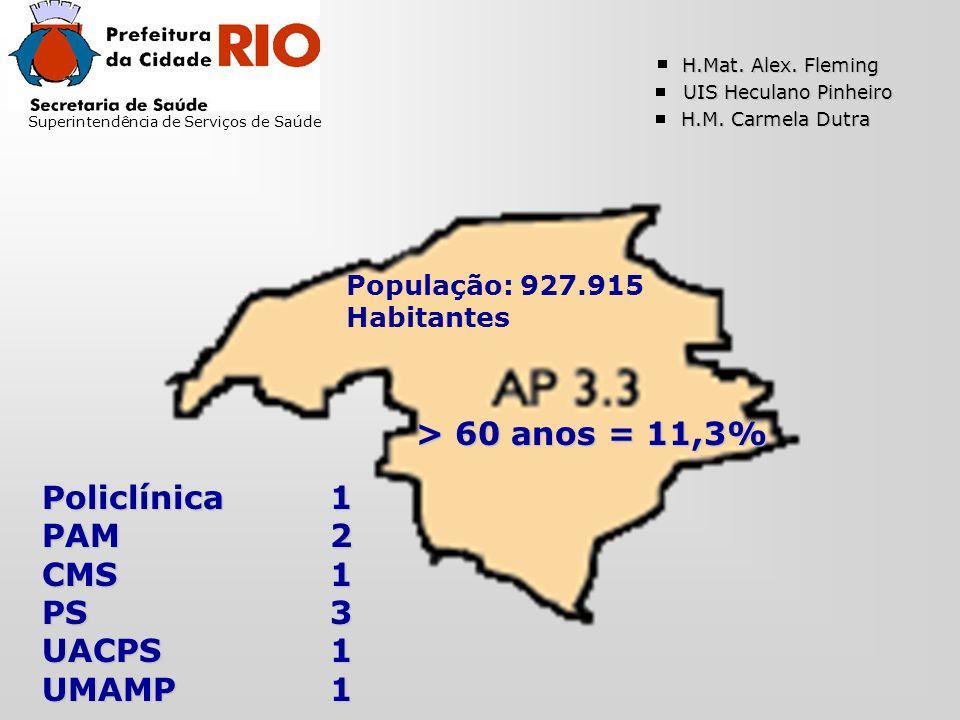Superintendência de Serviços de Saúde População: 927.915 Habitantes > 60 anos = 11,3% Policlínica1 PAM2 CMS1 PS3 UACPS1 UMAMP1 H.Mat.
