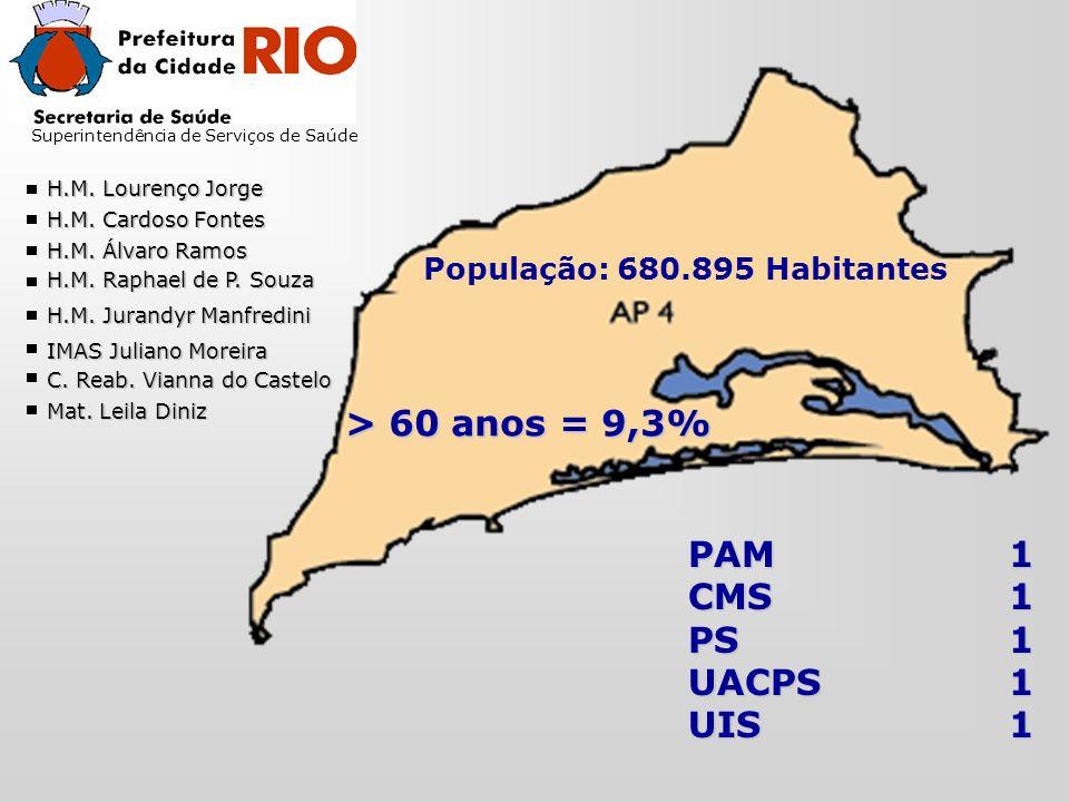 Superintendência de Serviços de Saúde População: 680.895 Habitantes > 60 anos = 9,3% PAM1 CMS1 PS1 UACPS1 UIS1 H.M.
