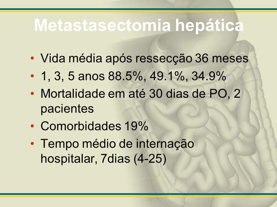Metastasectomia hepática Vida média após ressecção 36 meses 1, 3, 5 anos 88.5%, 49.1%, 34.9% Mortalidade em até 30 dias de PO, 2 pacientes Comorbidade
