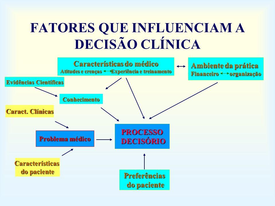 FATORES QUE INFLUENCIAM A DECISÃO CLÍNICA PROCESSO DECISÓRIO DECISÓRIO Preferências do paciente do paciente Ambiente da prática Financeiro organização