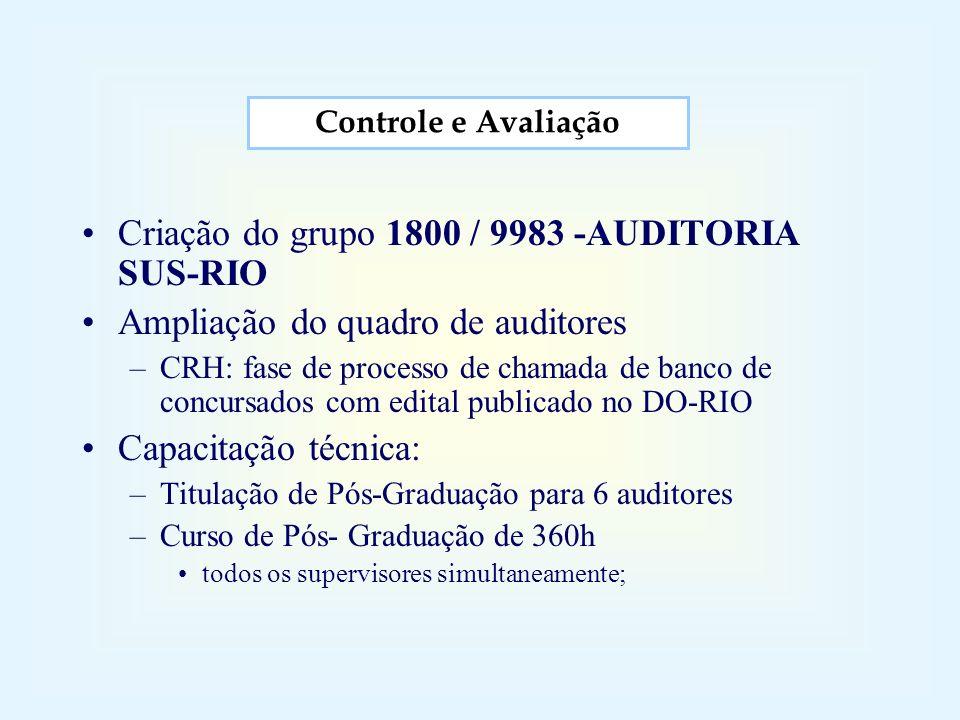 Criação do grupo 1800 / 9983 -AUDITORIA SUS-RIO Ampliação do quadro de auditores –CRH: fase de processo de chamada de banco de concursados com edital