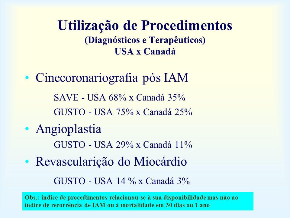 Utilização de Procedimentos (Diagnósticos e Terapêuticos) USA x Canadá Cinecoronariografia pós IAM SAVE - USA 68% x Canadá 35% GUSTO - USA 75% x Canad