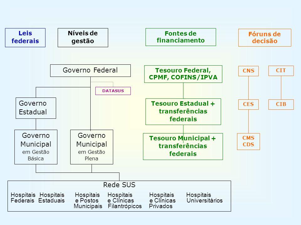 Gestão Plena Municipalização dos Hospitais Federais R$1.103.278.140,00 R$652 milhões R$442 milhões R$62 milhões R$99 milhões