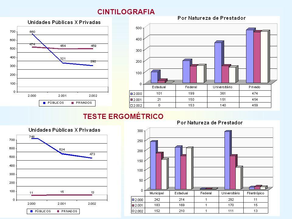 CINTILOGRAFIA TESTE ERGOMÉTRICO