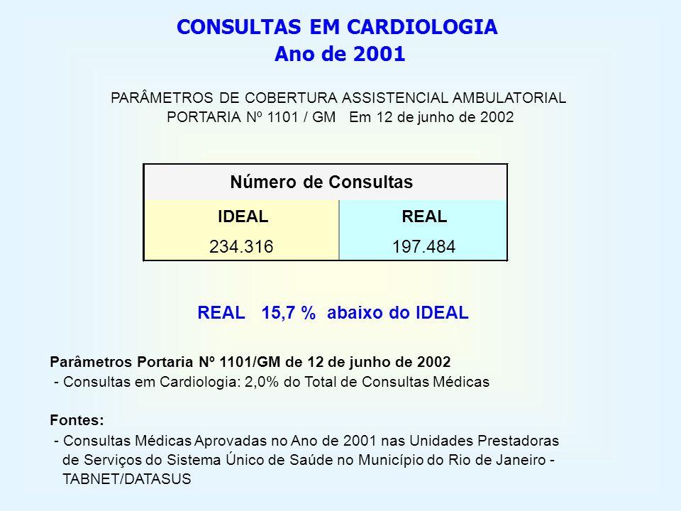 IDEALREAL 234.316197.484 Número de Consultas REAL 15,7 % abaixo do IDEAL CONSULTAS EM CARDIOLOGIA PARÂMETROS DE COBERTURA ASSISTENCIAL AMBULATORIAL PO
