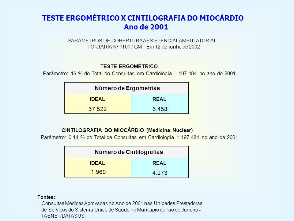 IDEALREAL 37.5226.458 IDEALREAL 1.960 4.273 Número de Cintilografias Parâmetro: 0,14 % do Total de Consultas em Cardiologia = 197.484 no ano de 2001 T