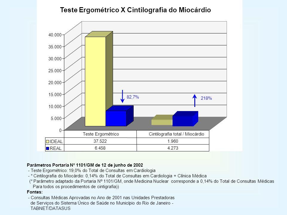 0 5.000 10.000 15.000 20.000 25.000 30.000 35.000 40.000 IDEAL 37.5221.960 REAL 6.4584.273 Teste ErgométricoCintilografia total / Miocárdio Teste Ergo