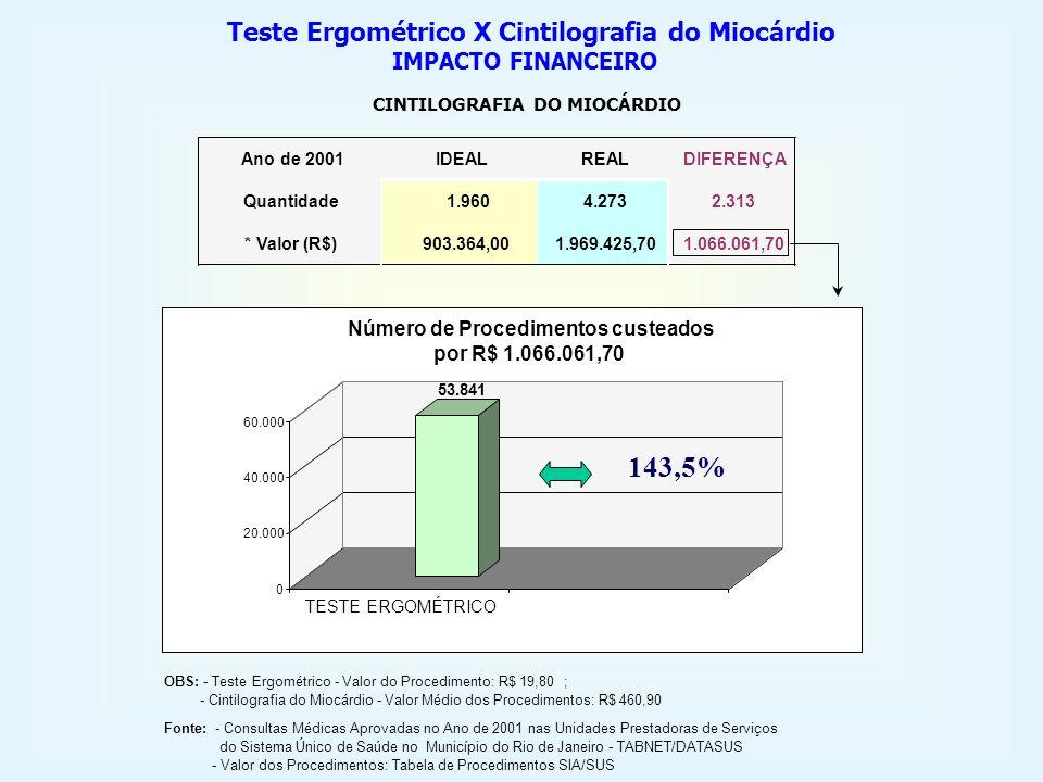 Ano de 2001IDEALREALDIFERENÇA Quantidade1.9604.2732.313 * Valor (R$)903.364,001.969.425,701.066.061,70 Teste Ergométrico X Cintilografia do Miocárdio