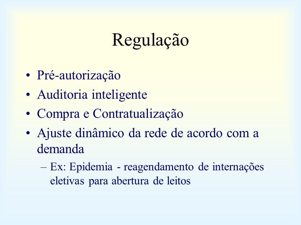Regulação Pré-autorização Auditoria inteligente Compra e Contratualização Ajuste dinâmico da rede de acordo com a demanda –Ex: Epidemia - reagendament