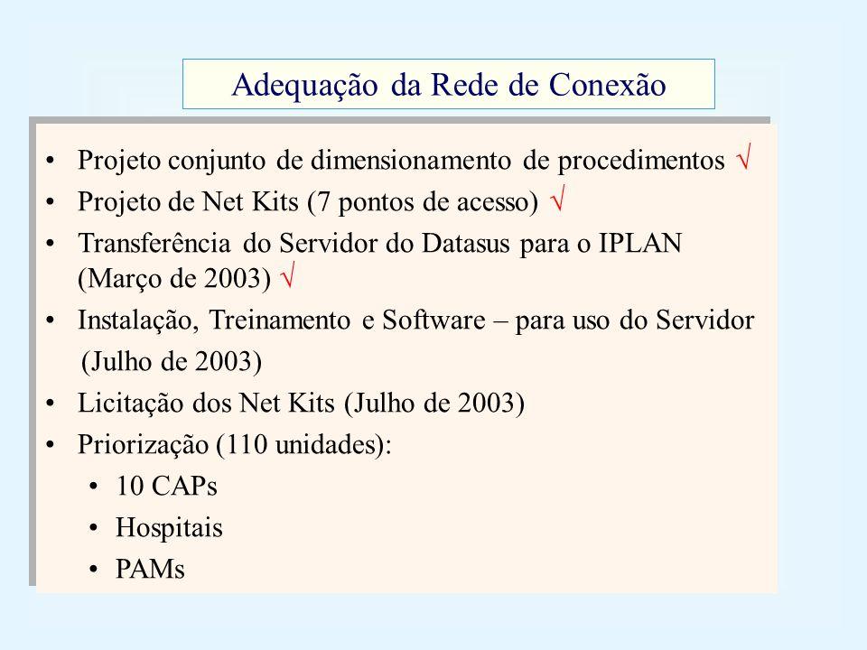 Projeto conjunto de dimensionamento de procedimentos Projeto de Net Kits (7 pontos de acesso) Transferência do Servidor do Datasus para o IPLAN (Março