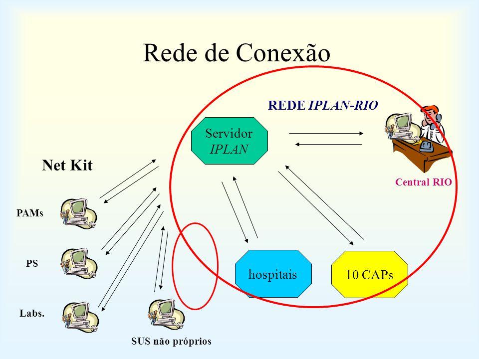 Rede de Conexão 10 CAPs Servidor IPLAN hospitais REDE IPLAN-RIO Net Kit PAMs PS Labs. Central RIO SUS não próprios